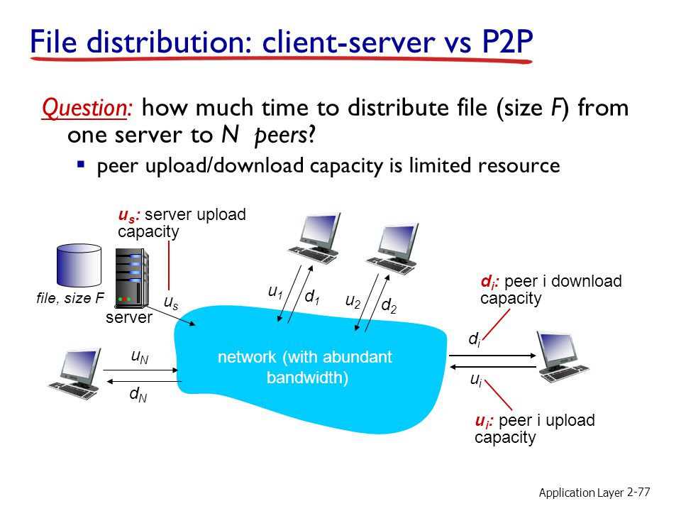 File distribution: client-server vs P2P