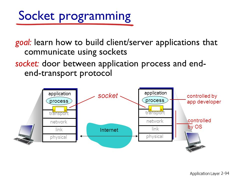 Socket programming goal: learn how to build client/server applications that communicate using sockets.