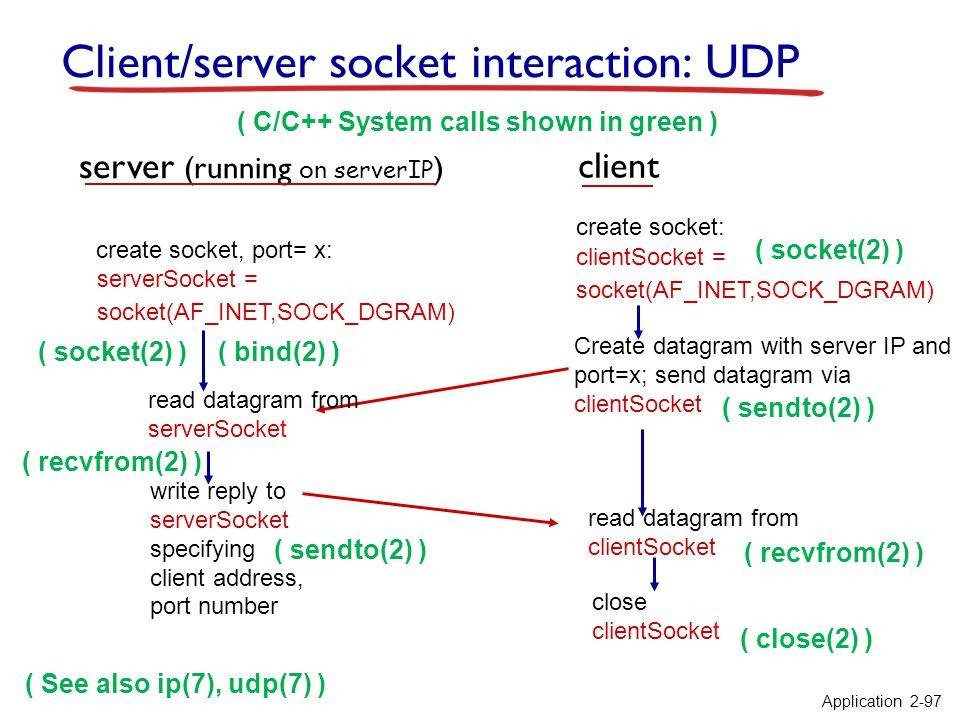 Client/server socket interaction: UDP