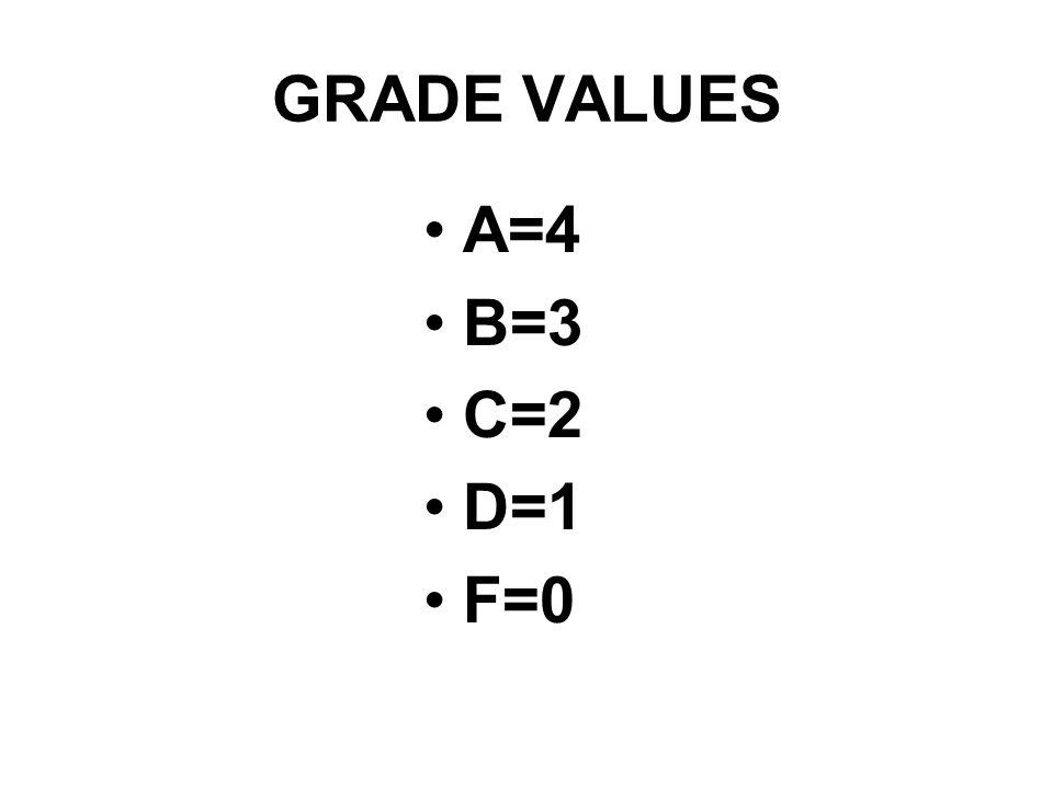 GRADE VALUES A=4 B=3 C=2 D=1 F=0