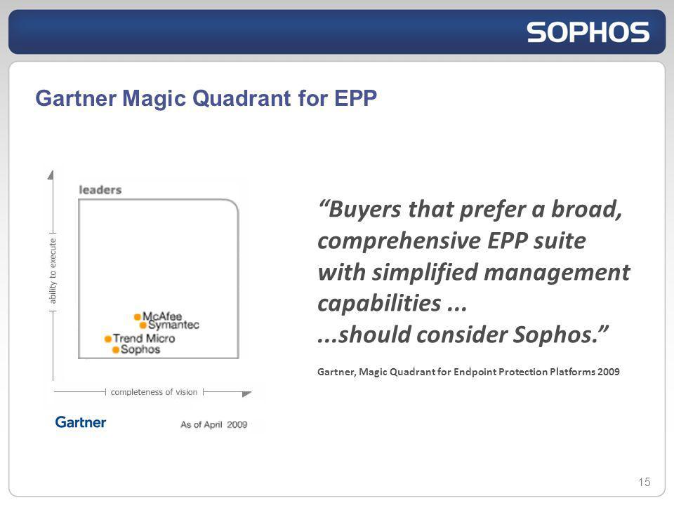 Gartner Magic Quadrant for EPP