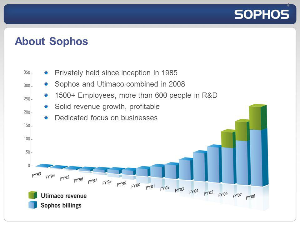 About Sophos Privately held since inception in 1985