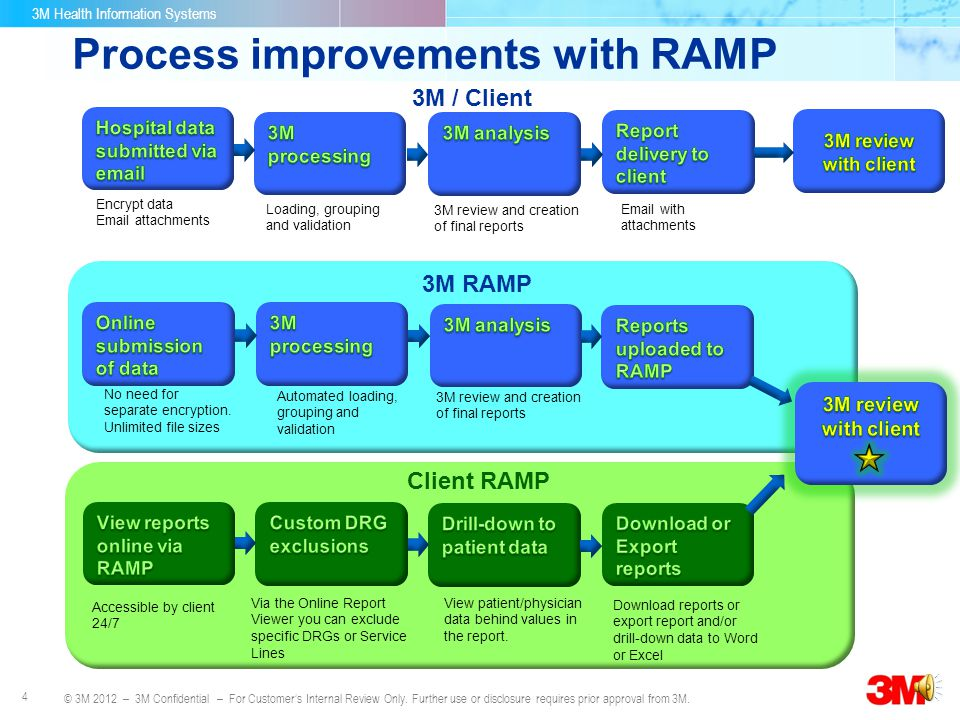 Process improvements with RAMP