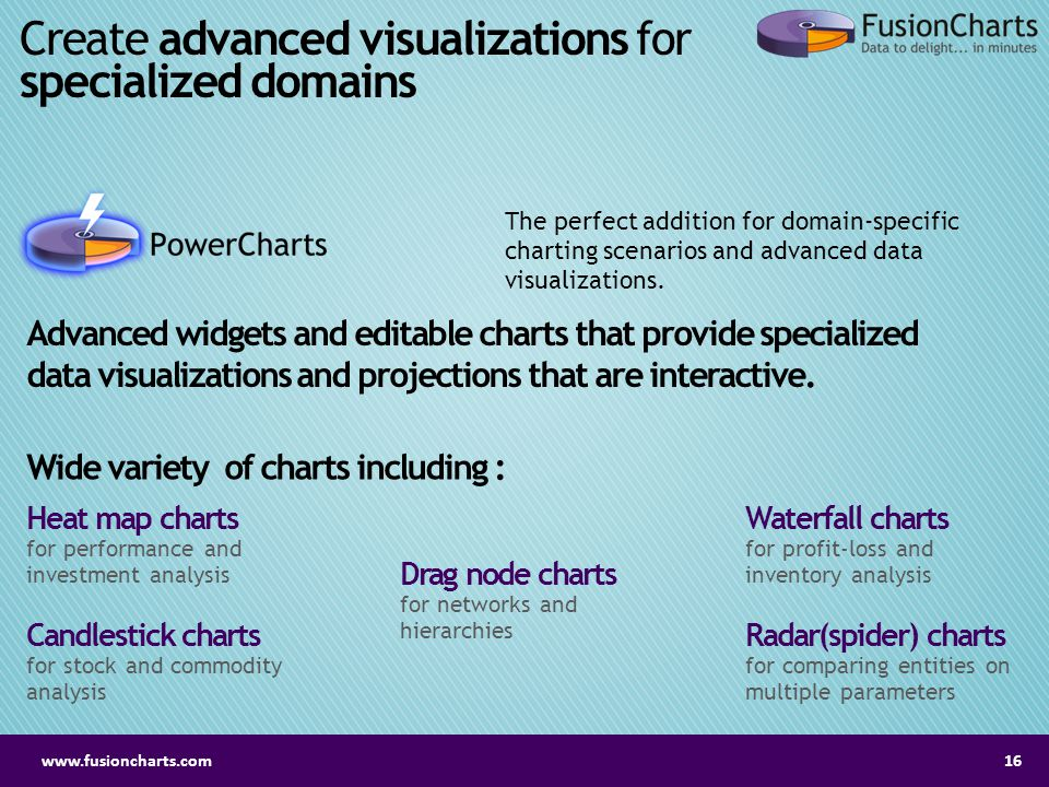 Create advanced visualizations for specialized domains