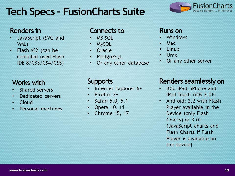 Tech Specs – FusionCharts Suite