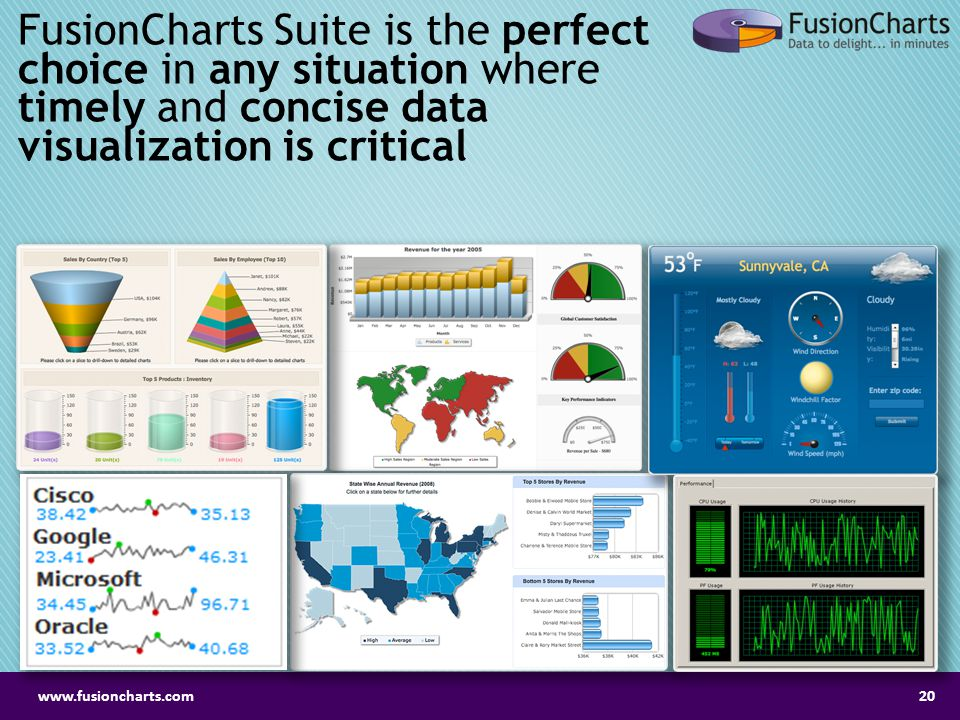 FusionCharts Suite is the perfect choice in any situation where timely and concise data visualization is critical