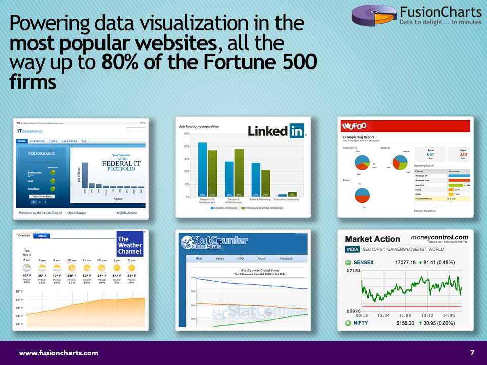 Powering data visualization in the most popular websites, all the way up to 80% of the Fortune 500 firms