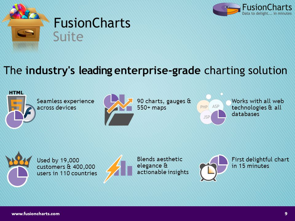 The industry s leading enterprise-grade charting solution