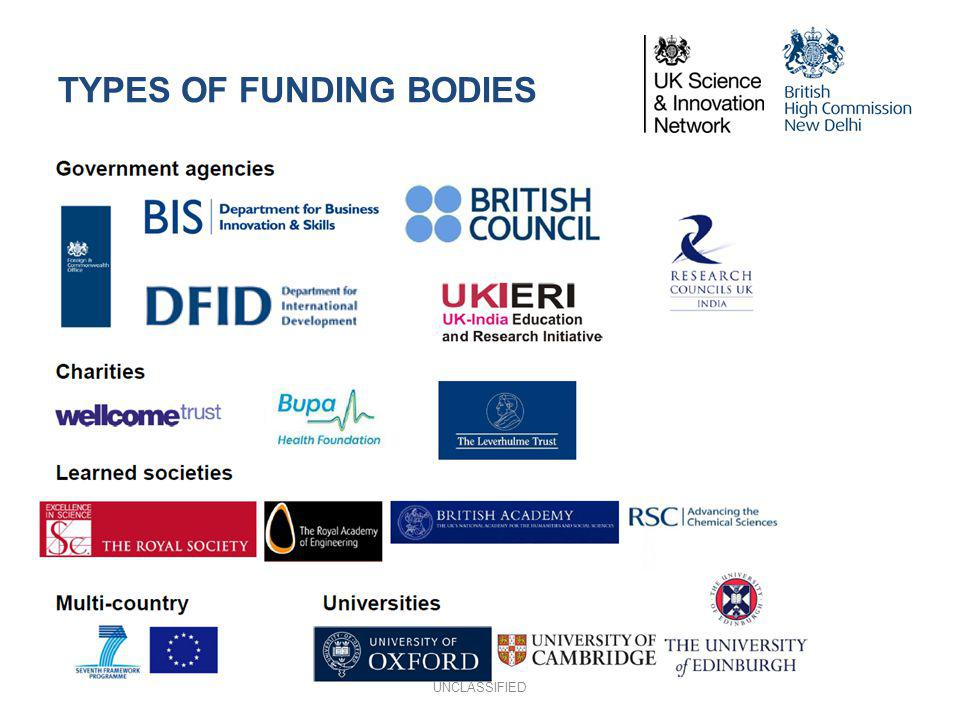 TYPES OF FUNDING BODIES