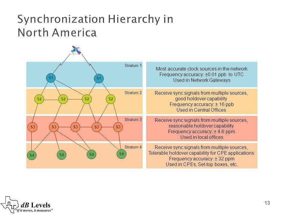 Synchronization Hierarchy in North America