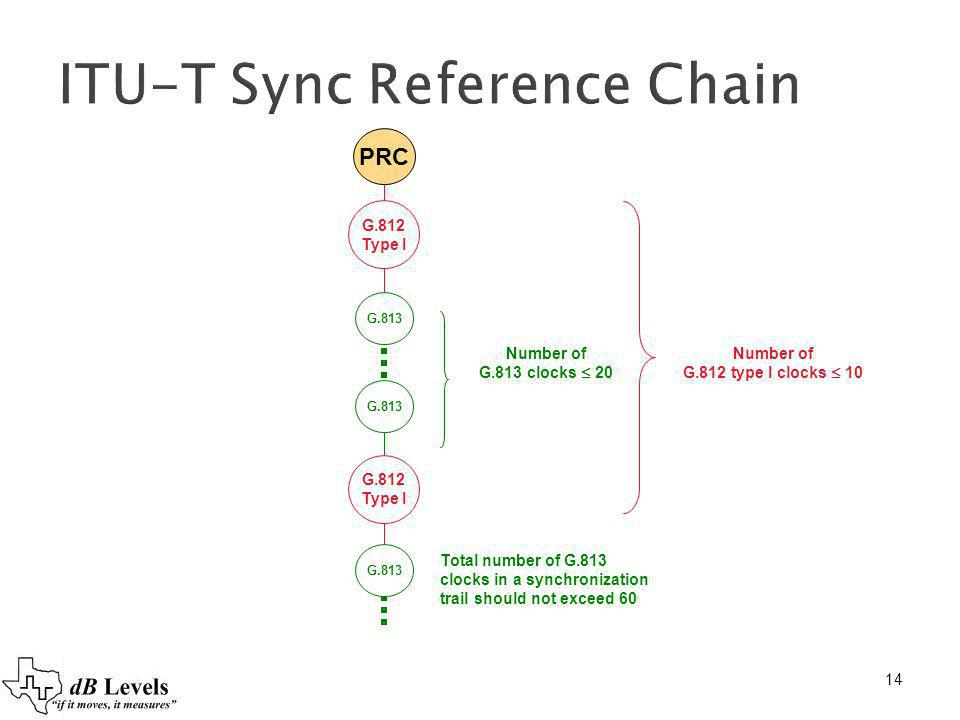 ITU-T Sync Reference Chain