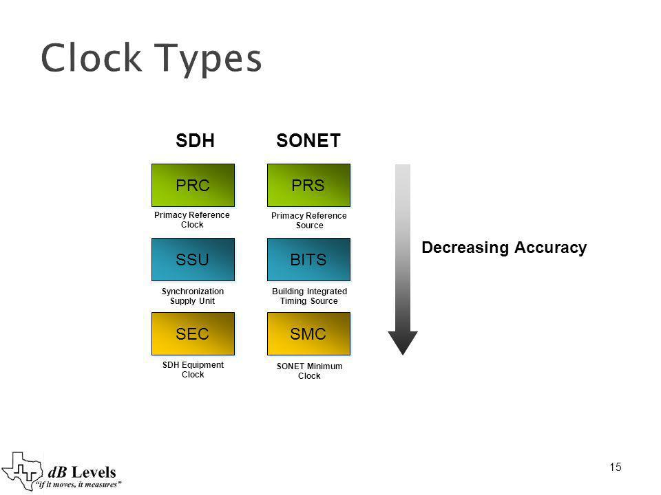 Clock Types SDH SONET PRC PRS Decreasing Accuracy SSU BITS SEC SMC 15