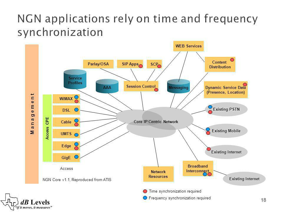 NGN applications rely on time and frequency synchronization