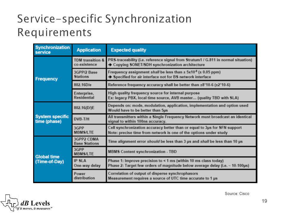 Service-specific Synchronization Requirements