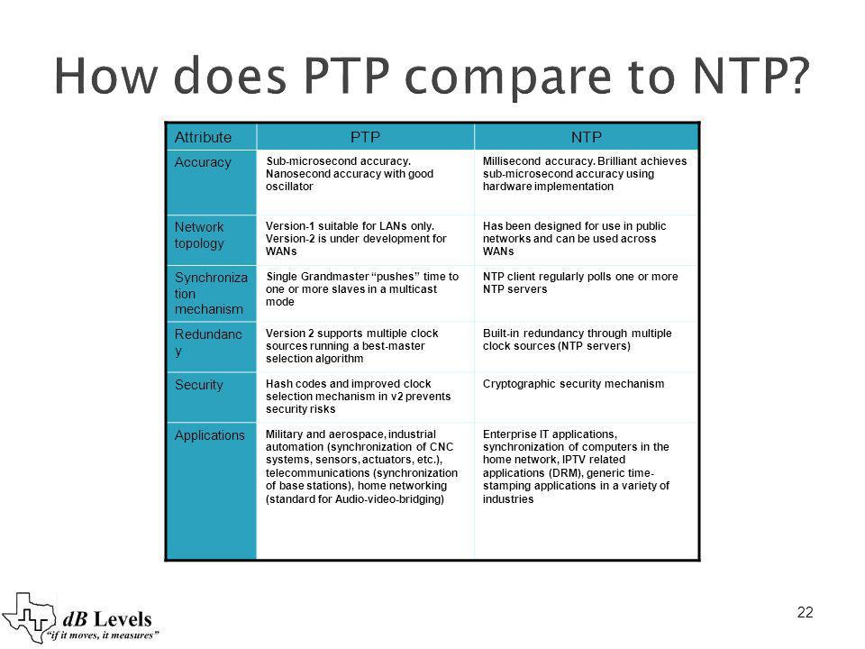 How does PTP compare to NTP