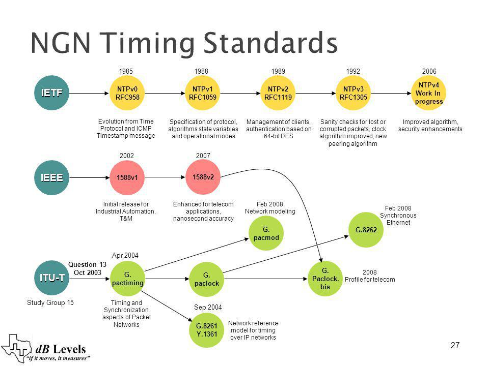 NGN Timing Standards IETF IEEE ITU-T 27 27 1985 1988 1989 1992 2006