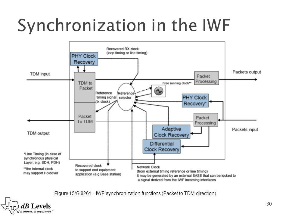 Synchronization in the IWF