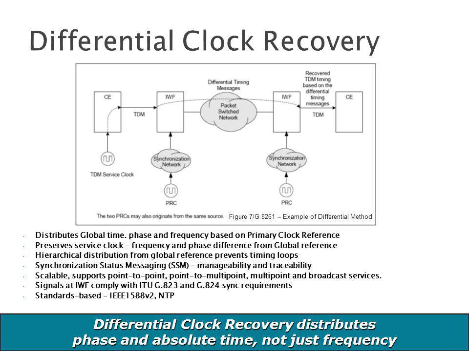 Differential Clock Recovery