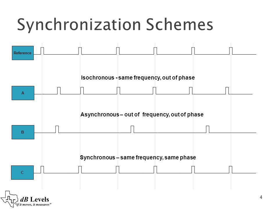 Synchronization Schemes