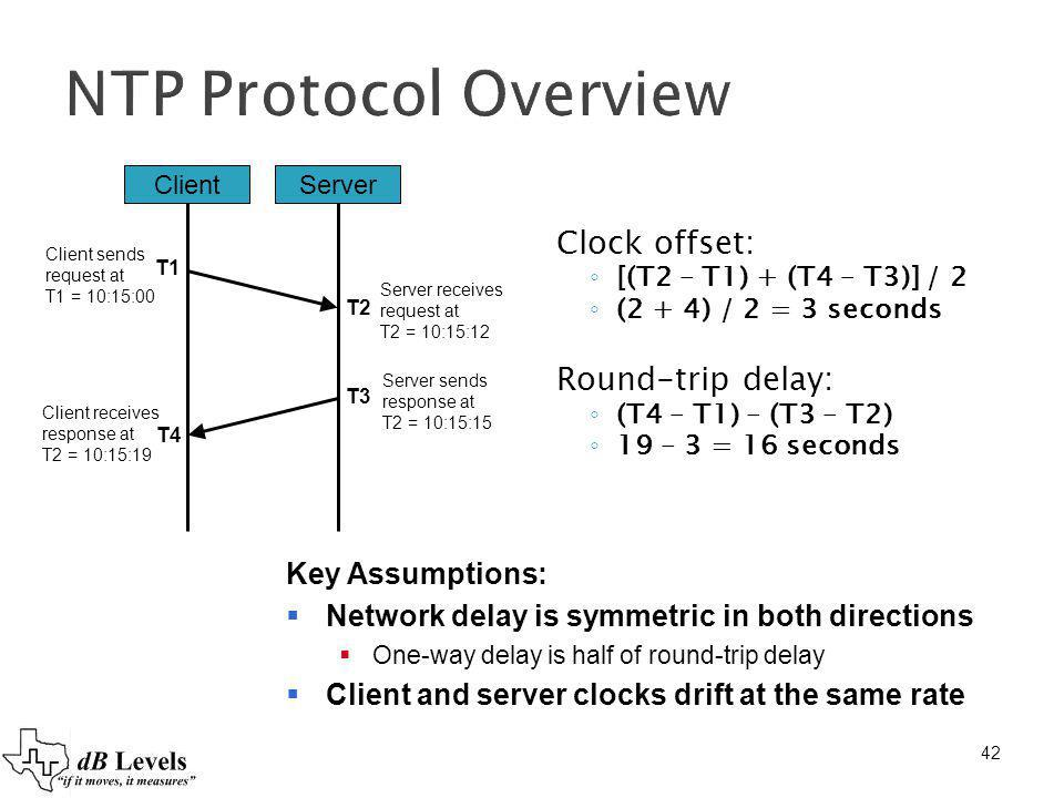 NTP Protocol Overview Clock offset: Round-trip delay: Key Assumptions: