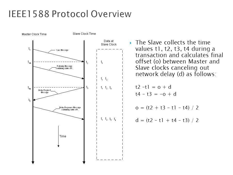 IEEE1588 Protocol Overview