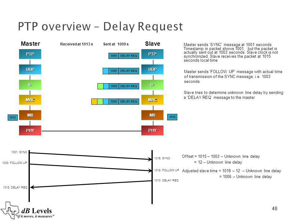 PTP overview – Delay Request