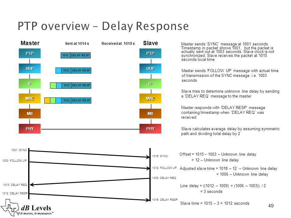 PTP overview – Delay Response