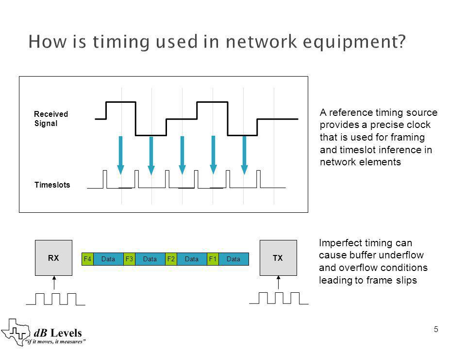 How is timing used in network equipment