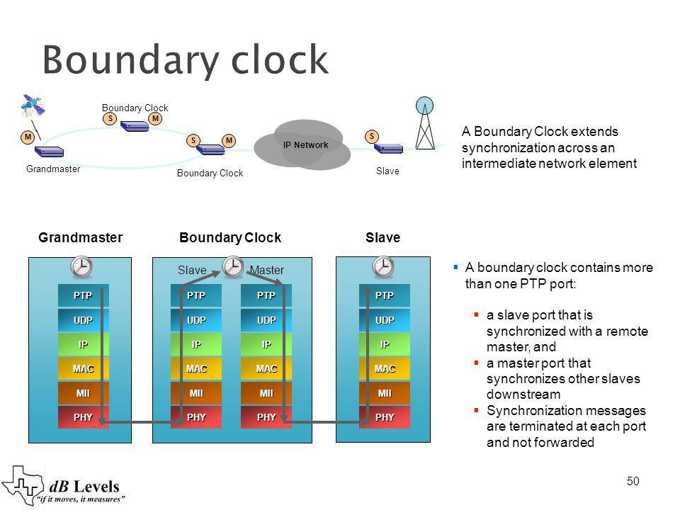 Boundary clock Boundary Clock. S. M. A Boundary Clock extends synchronization across an intermediate network element.