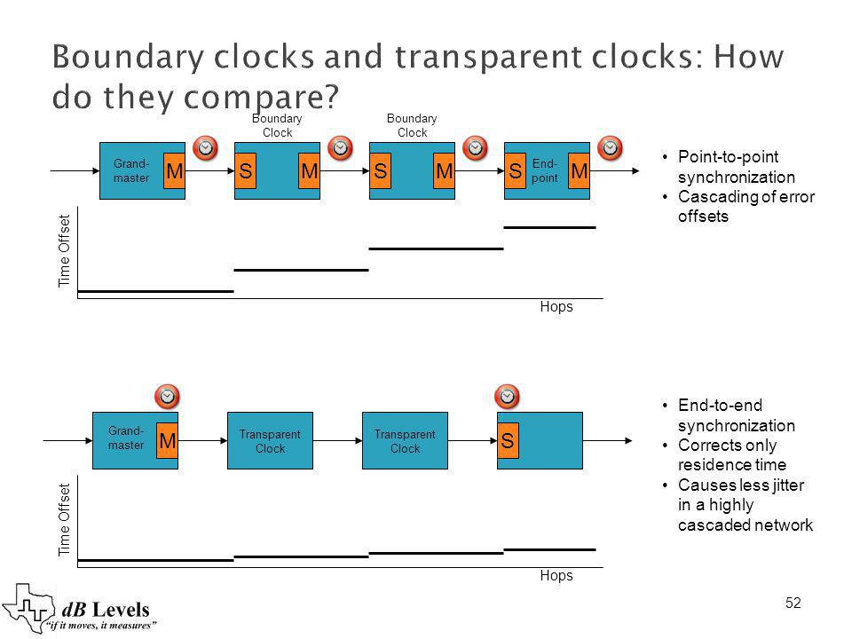 Boundary clocks and transparent clocks: How do they compare