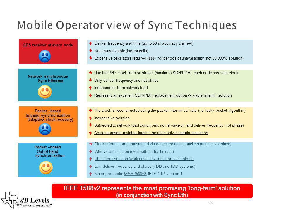 Mobile Operator view of Sync Techniques