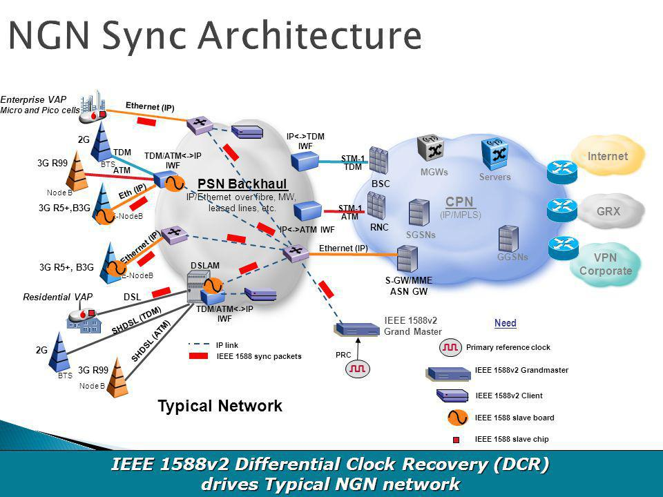 NGN Sync Architecture Typical Network