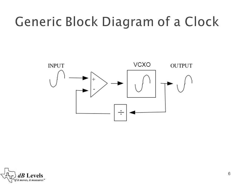 Generic Block Diagram of a Clock