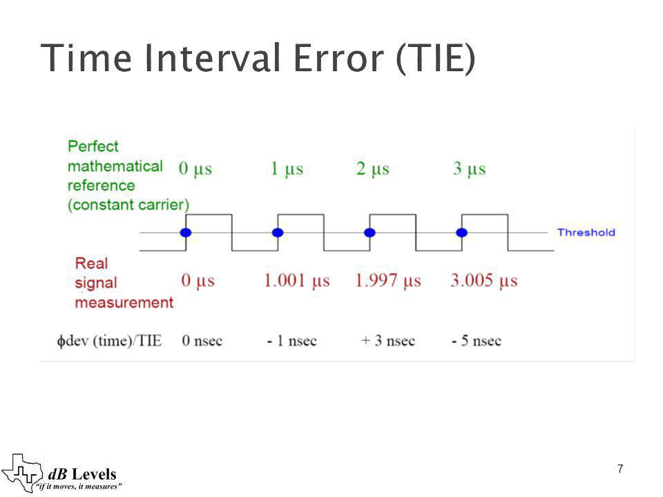 Time Interval Error (TIE)
