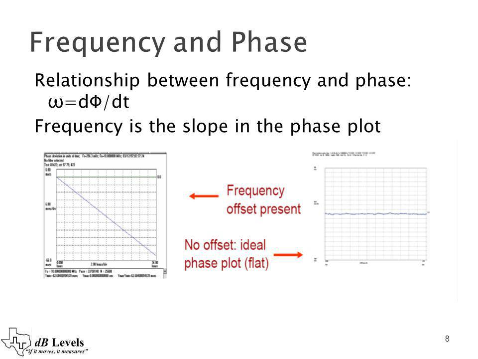 Frequency and Phase Relationship between frequency and phase: ω=dФ/dt
