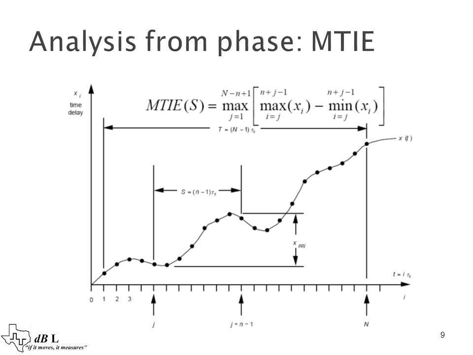 Analysis from phase: MTIE