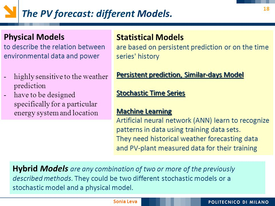 The PV forecast: different Models.