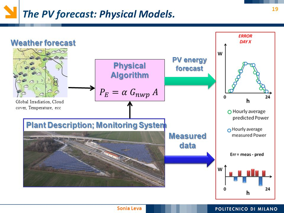 The PV forecast: Physical Models.