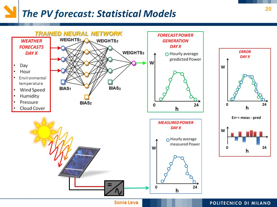 The PV forecast: Statistical Models