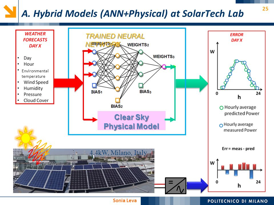 A. Hybrid Models (ANN+Physical) at SolarTech Lab