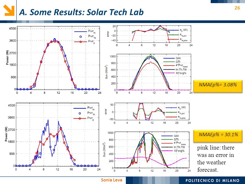 A. Some Results: Solar Tech Lab