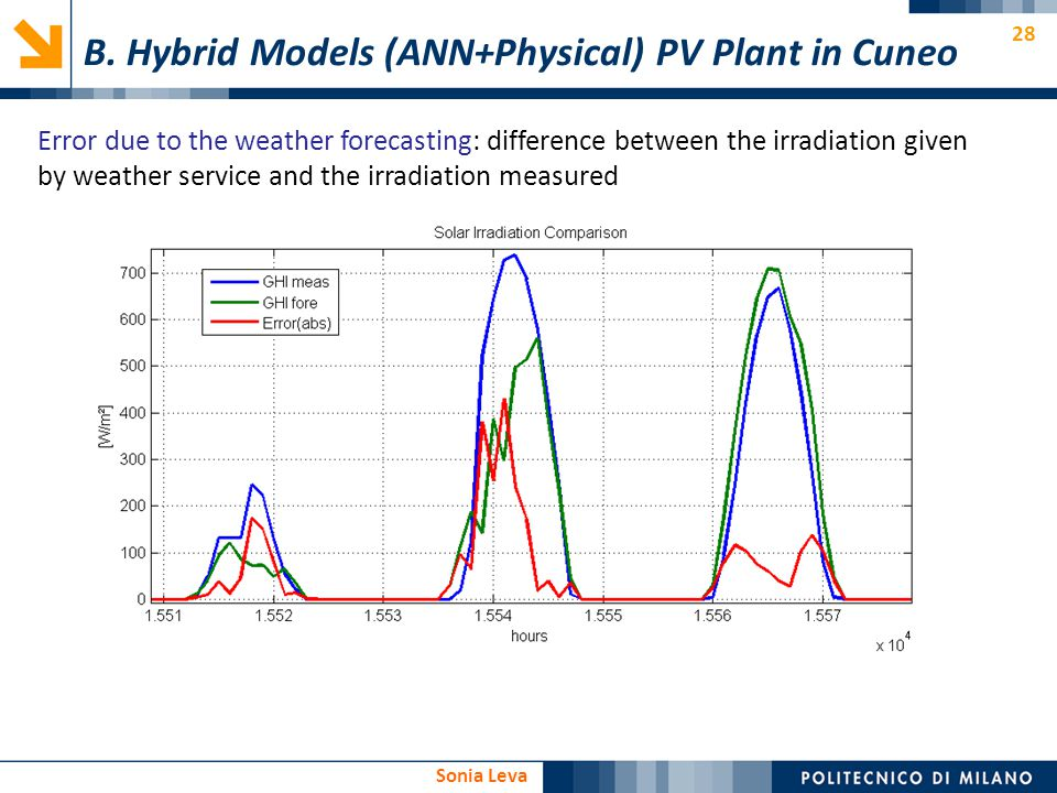 B. Hybrid Models (ANN+Physical) PV Plant in Cuneo