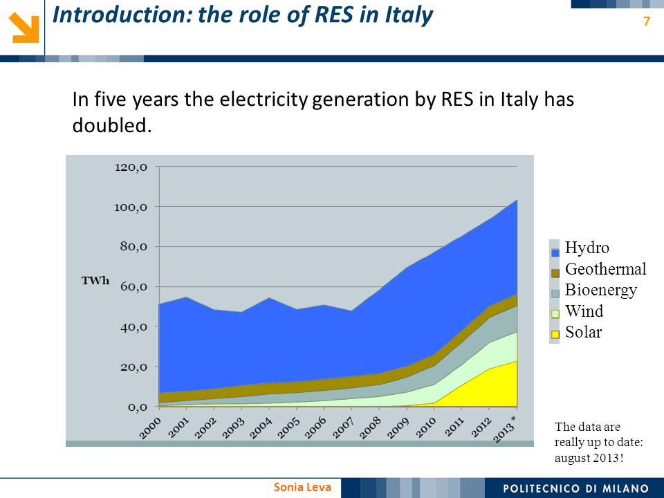Introduction: the role of RES in Italy