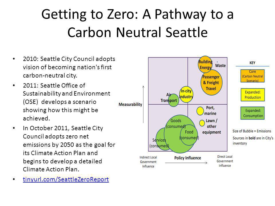 Getting to Zero: A Pathway to a Carbon Neutral Seattle