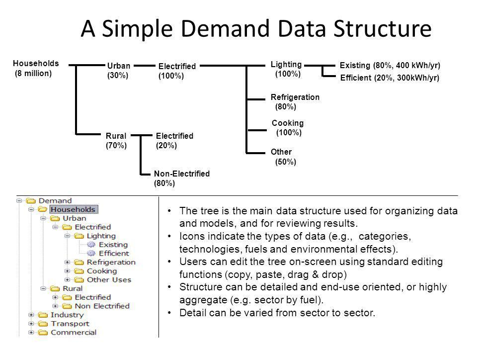 A Simple Demand Data Structure