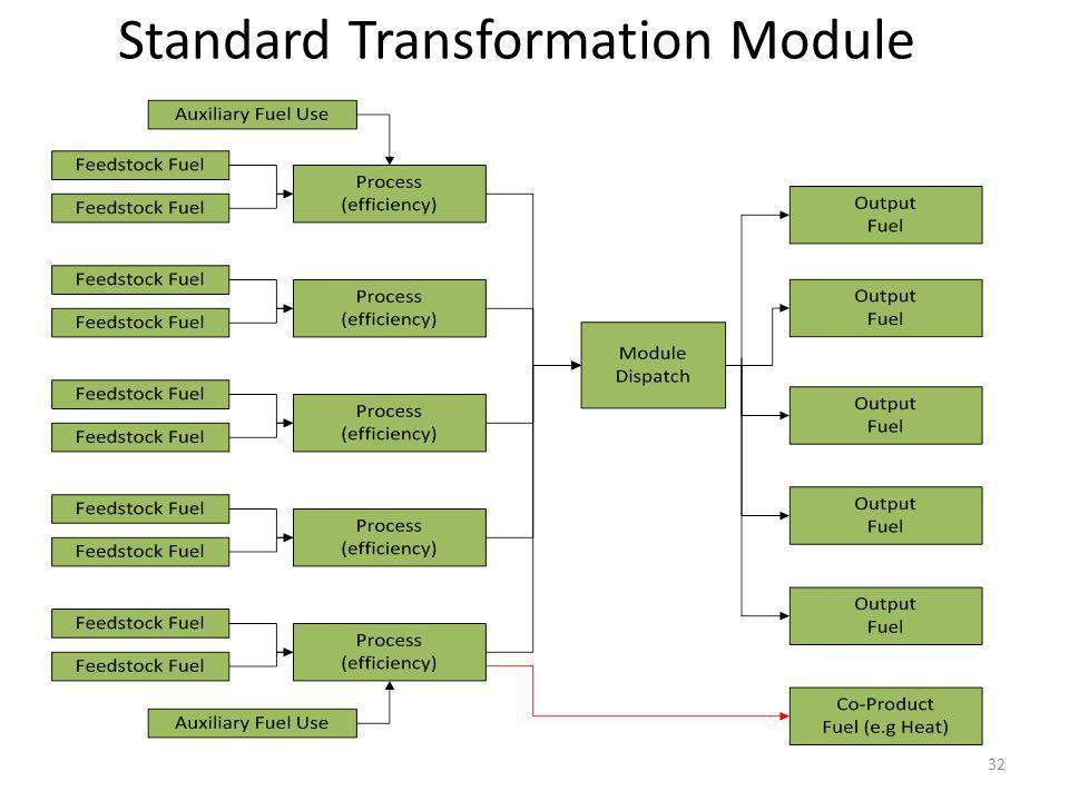 Standard Transformation Module
