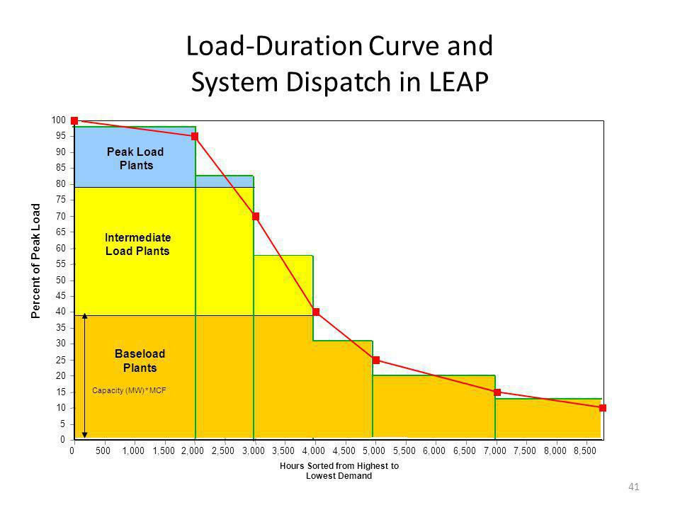 Load-Duration Curve and System Dispatch in LEAP