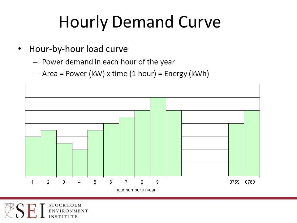 Hourly Demand Curve Hour-by-hour load curve