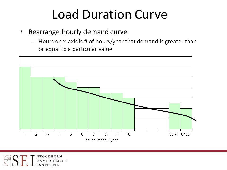 Load Duration Curve Rearrange hourly demand curve