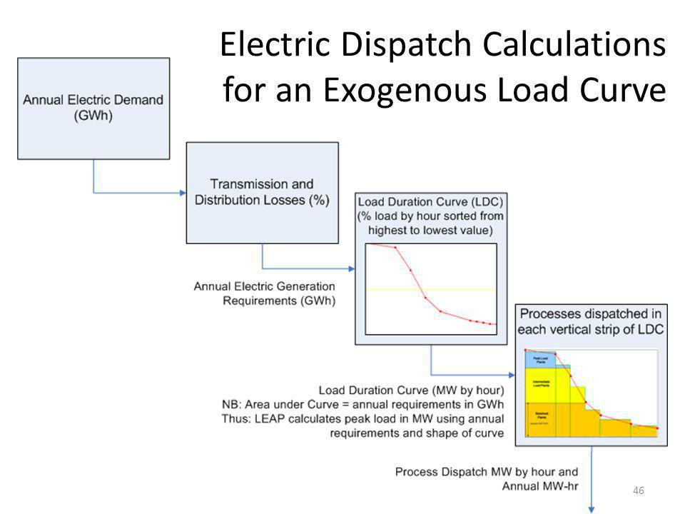 Electric Dispatch Calculations for an Exogenous Load Curve